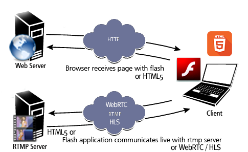 RTMP Hosting Explained on Adobe.com
